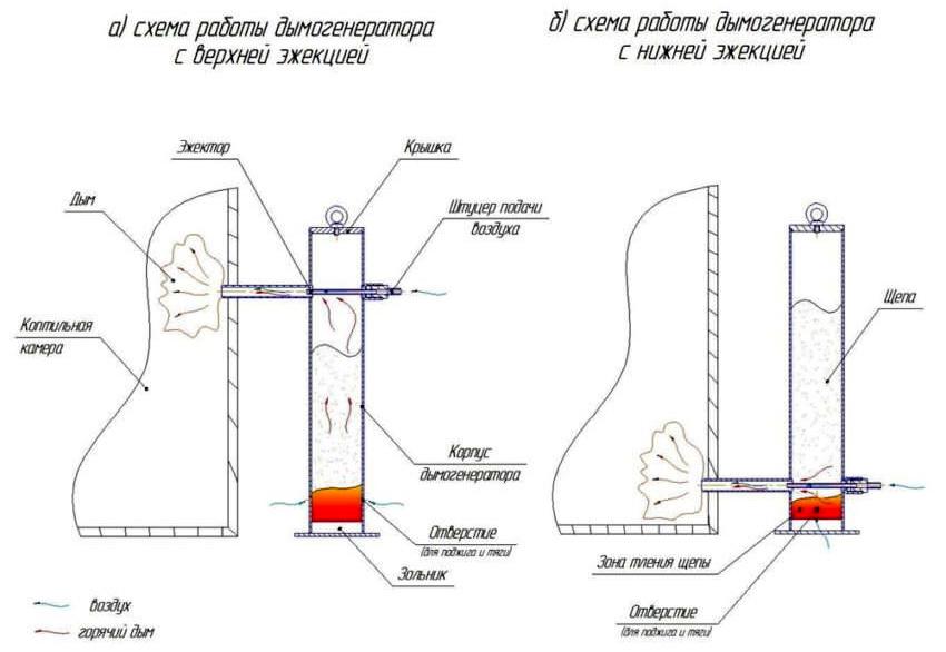 Схема работы основных типов дымогенераторов для коптильни