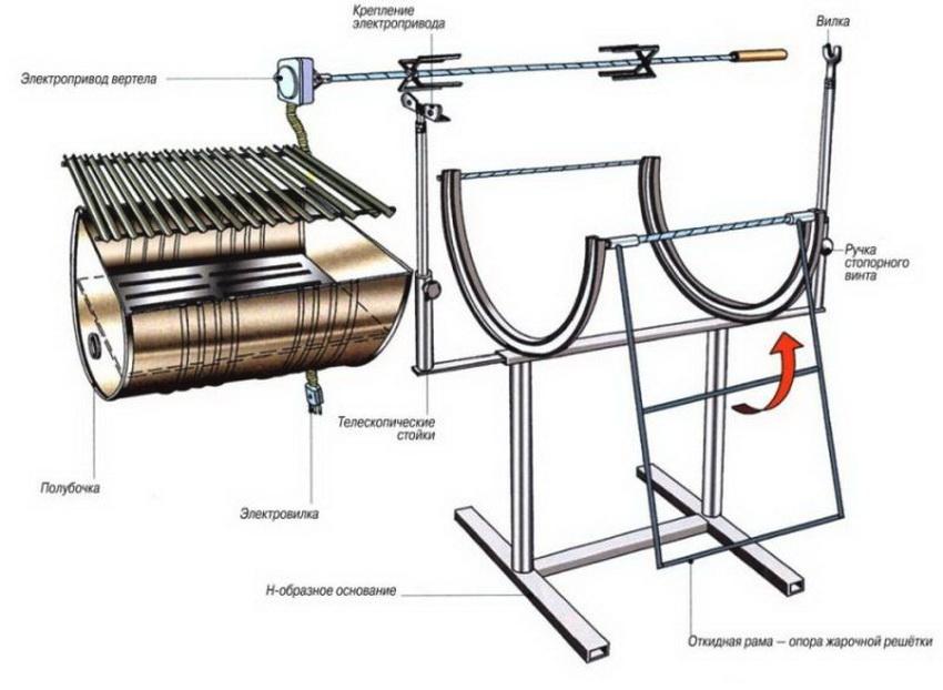 Схема изготовления мангала из бочки