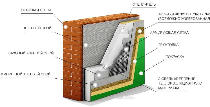 Система теплоизоляции мокрый фасад не требует дополнительного пространства, все ее слои плотно прилегают друг к другу