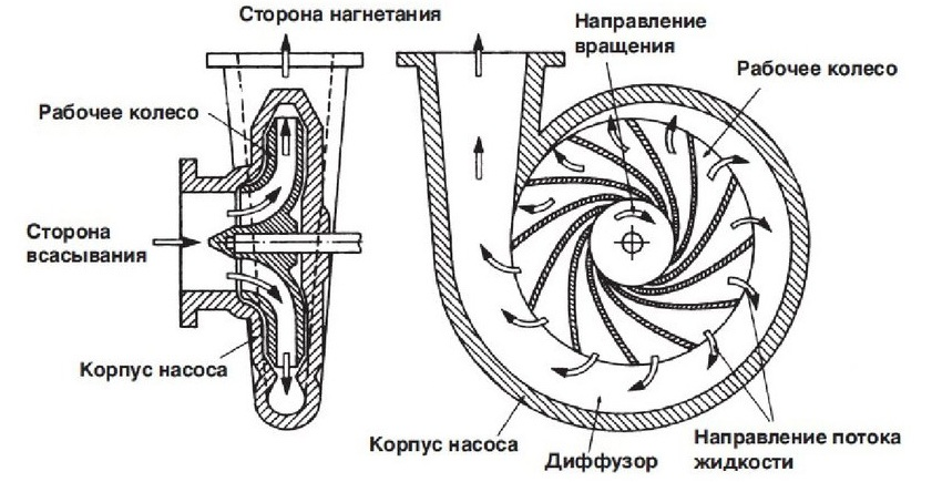 Схема изготовления рабочего колеса насоса для фонтана