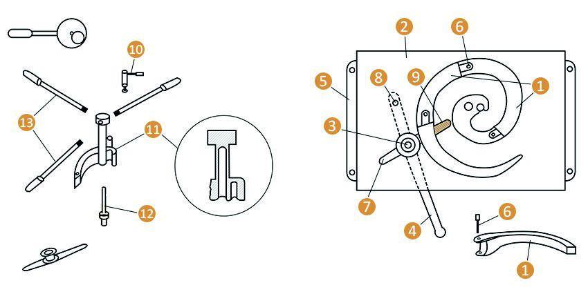 Один из вариантов конструкции: 1 — лемех улитки; 2 — основа станка; 3 — прижимной валик; 4 — рычаг для управления прижимным валиком; 5 — крепление основы; 6 — палец для фиксации лемехов; 7 — паз для прижиного валика; 8 — ось рычага управления; 9 — пружина для прижатия валика; 10 — фиксатор для заготовки; 11 — ведущий лемех улитки; 12 — основная ось; 13 — рычаги. Схема станка улитка для обработки изделий методом холодной ковки