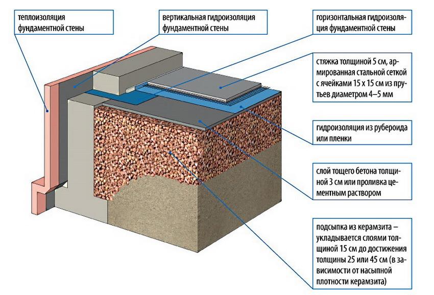 Схема стяжки пола с керамзитом и гидроизоляцией по слоям