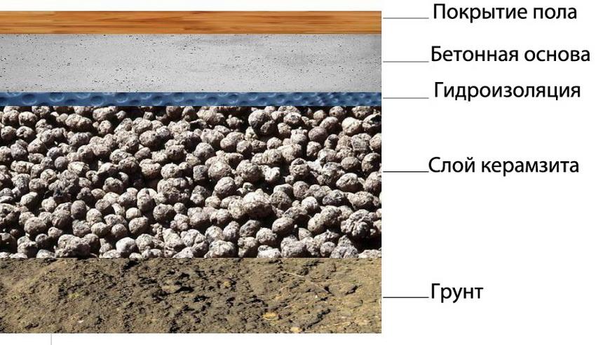 Схема стяжки пола с керамзитом на грунте