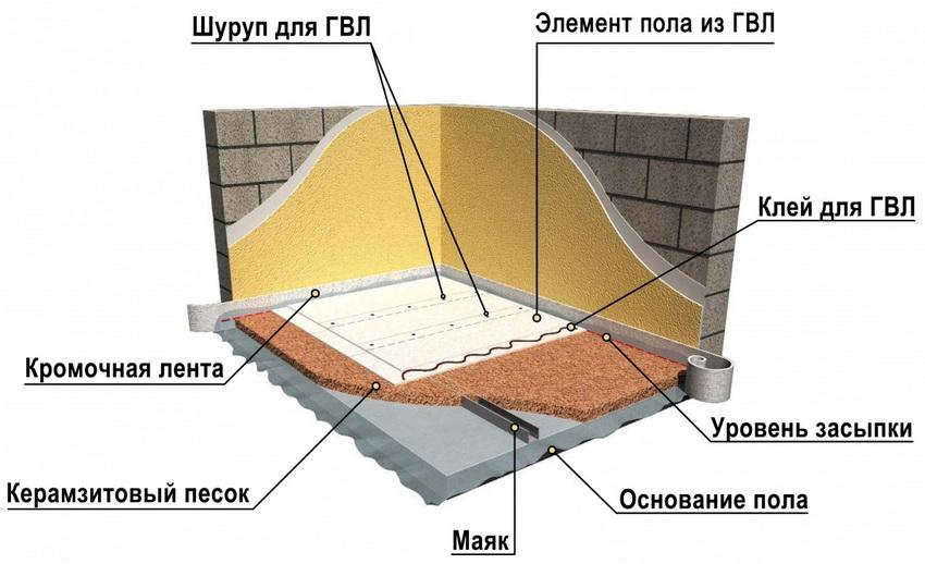 Схема сухой стяжки пола по маякам под ГВЛ