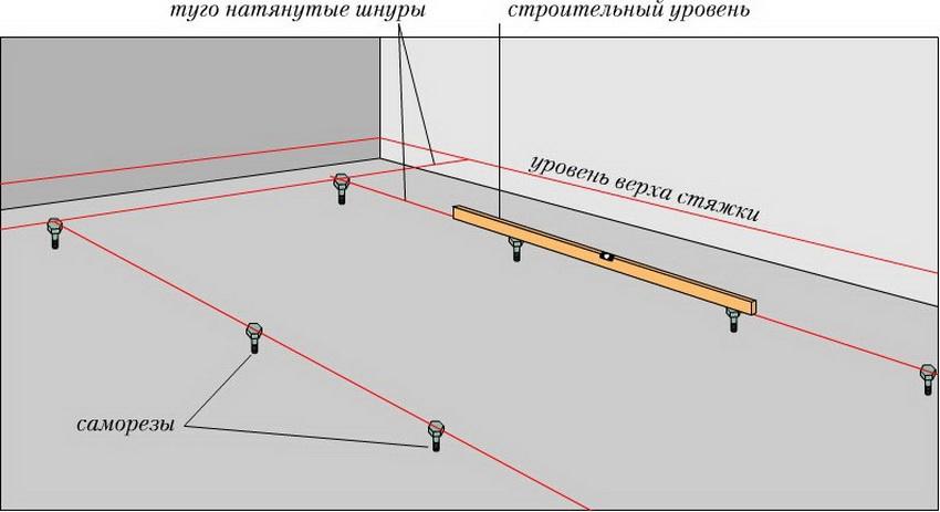 Схема разметки уровня сухой стяжки пола керамзитом