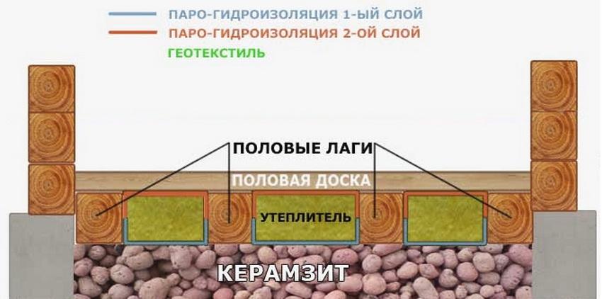 Схема комбинированного утепления пола с использованием керамзита