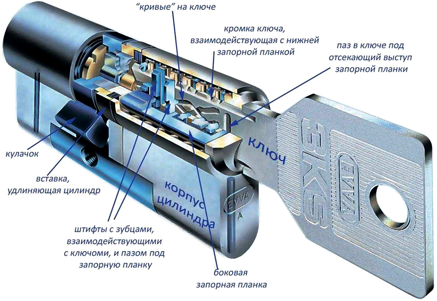 Принцип работы механизма цилиндрового врезного замка