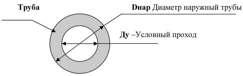 Схема стальной трубы, отображающая обозначения внешнего и внутреннего диаметра