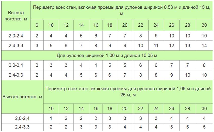 В таблице указано количество рулонов в соответствии с высотой потолка и периметром всех стен