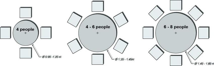 Зависимость количества посадочных мест от размеров стола