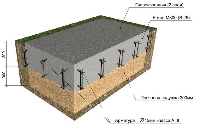 Схема укладки слоев монолитного фундамента под дом