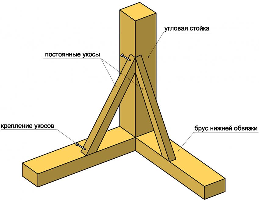 Чтобы укрепить каркас сарая необходимо установить укосины под углом 45°