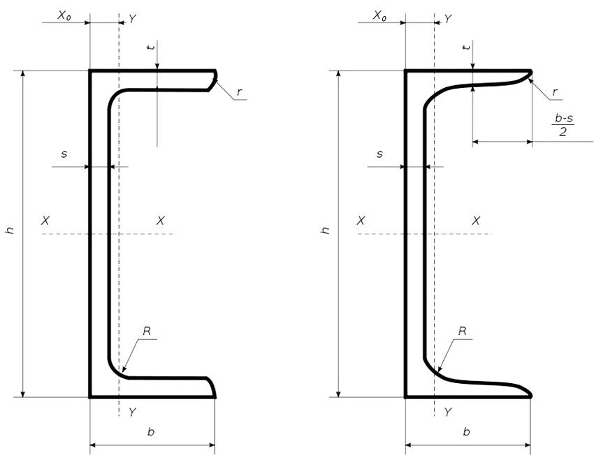 Швеллер 14 - схема сечения с условными обозначениями