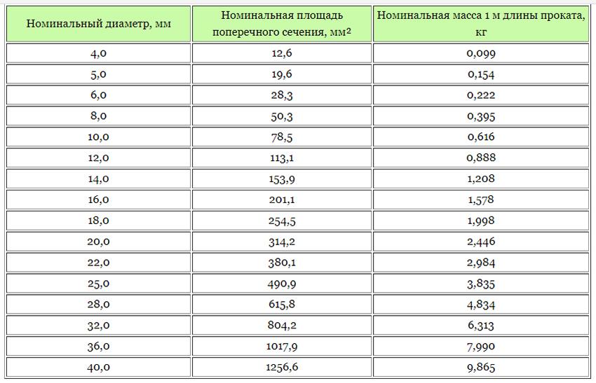 Таблица сортамента стальной арматуры для определения веса