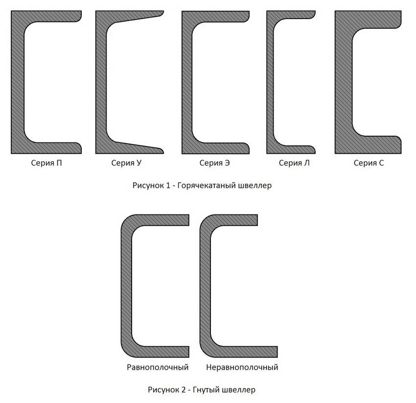 Типы п-образных швеллеров и их маркировка