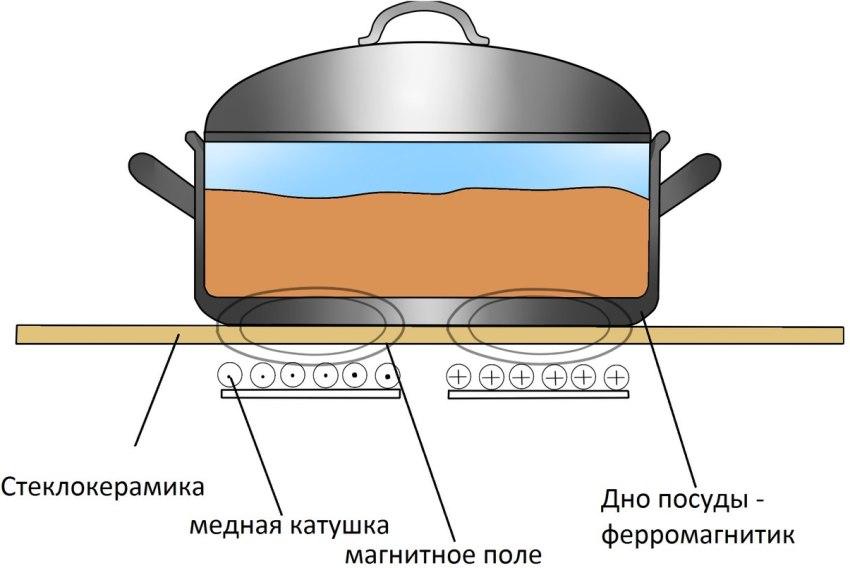 Под стеклокерамической поверхностью плиты располагается индукционная катушка с медной обмоткой, по которой течет электрический ток