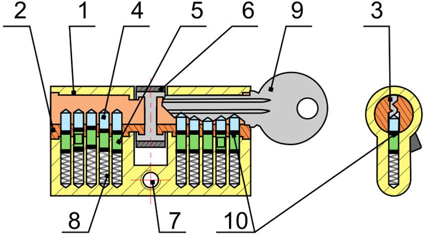1— корпус цилиндрового механизма, 2— цилиндр с кодовым механизмом, 3— скважина для ключа, 4— кодовые штифты, 5— запирающие штифты, 6— поводок/кулачок, 7— крепежное отверстие, 8— пружина, 9— ключ, 10— линия разделения между корпусом и цилиндром