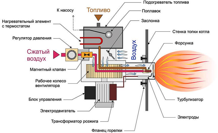 Принцип работы горелки, функционирующей на отработанном масле