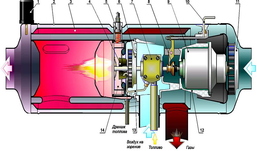 Схема горелки по принципу Бабингтона, где 1 – датчик нагрева; 2 – кожух; 3 – теплообменник; 4 – распылитель топлива; 5 – свеча накаливания; 6 – нагнетатель; 7 – топливный насос; 8 – фрикционная муфта; 9 – электродвигатель; 10 – рычажок переключения режимов работы; 11 – вентилятор; 12 – остов; 13 – топливная трубка; 14 – камера сгорания