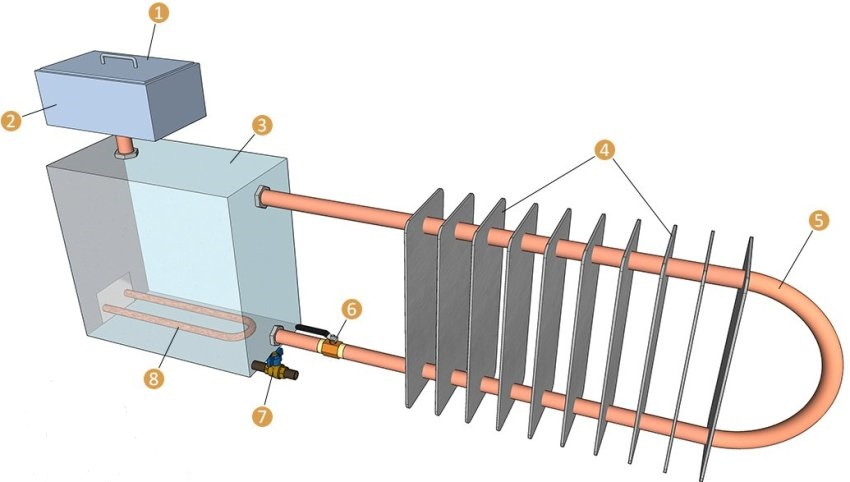 Конструкция масляного обогревателя для гаража: 1 — крышка расширительного бака; 2 — расширительный бак; 3 — нагревательный бак; 4 — пластины радиатора; 5 — труба конвектора; 6 — регулирующий кран; 7 — сливной вентиль; 8 — ТЭН