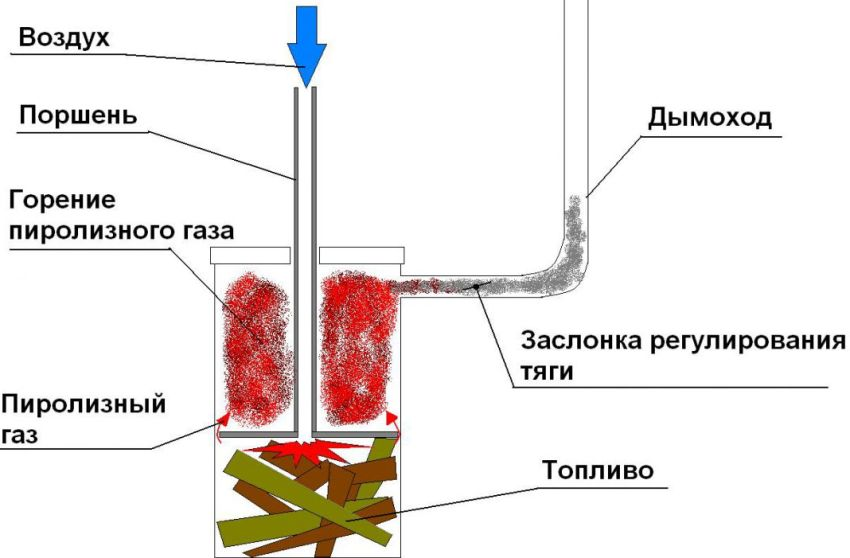 Схема печки на отработке пиролизного типа
