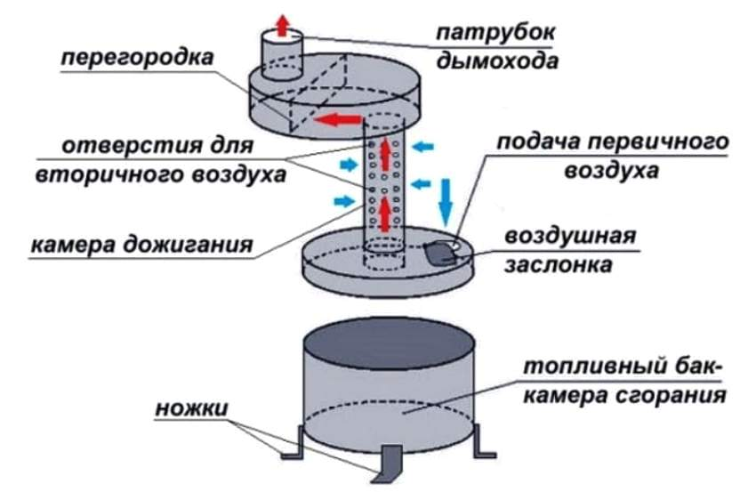 Составные элементы печки на отработанном масле