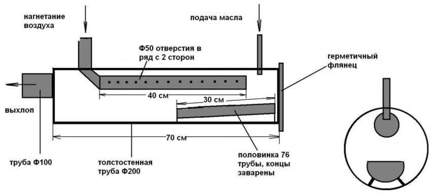 Стандартная схема печи на отработанном масле