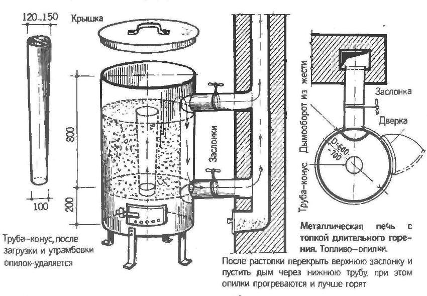 Сделать своими руками печь-буржуйку из бочки более сложной конструкции можно благодаря схеме