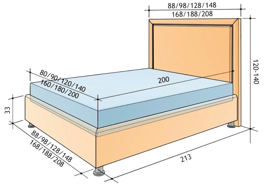 Перед покупкой матраса нужно очень точно измерить кровать, погрешность не должна составлять больше пары сантиметров