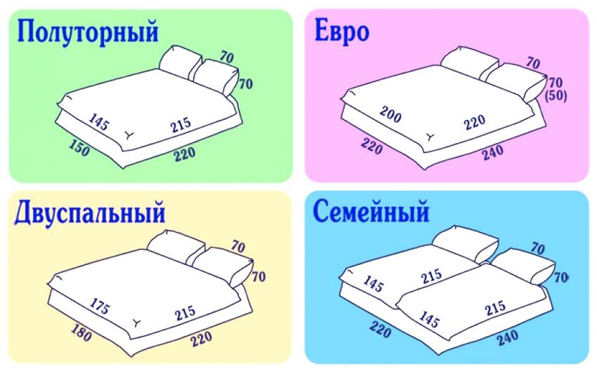 В России общепринятым размером двуспального одеяла считается величина 172×205 см, евростандарт имеет 200×220 см