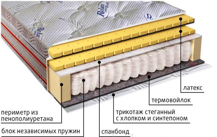 Каждая пружина располагается в отдельном чехле, изготовленном из нетканого полотна и не соприкасается с соседними пружинами