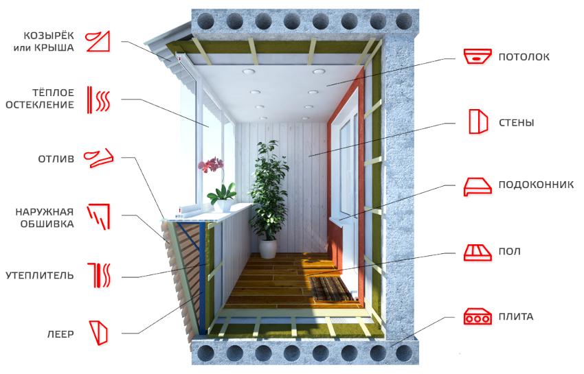 Чтобы утеплить балкон нужно создать хорошую тепло- и влагоизоляцию стен, пола и парапета