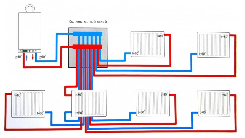 Коллектор радиаторного отопления устанавливается на каждом этаже дома
