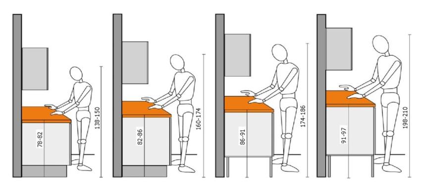 При определении высоты рабочей поверхности не следует ориентироваться на рост всех домочадцев