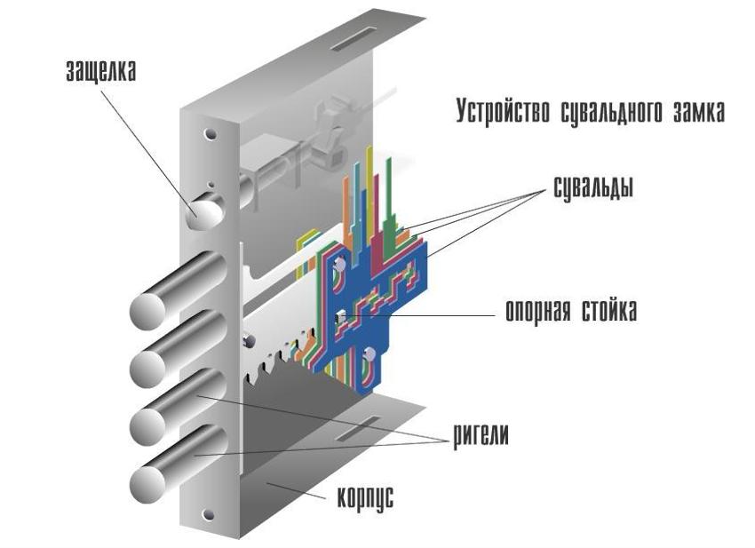 Строение дверного замка сувальдного типа довольно простое, поэтому найти причину поломки не составит труда
