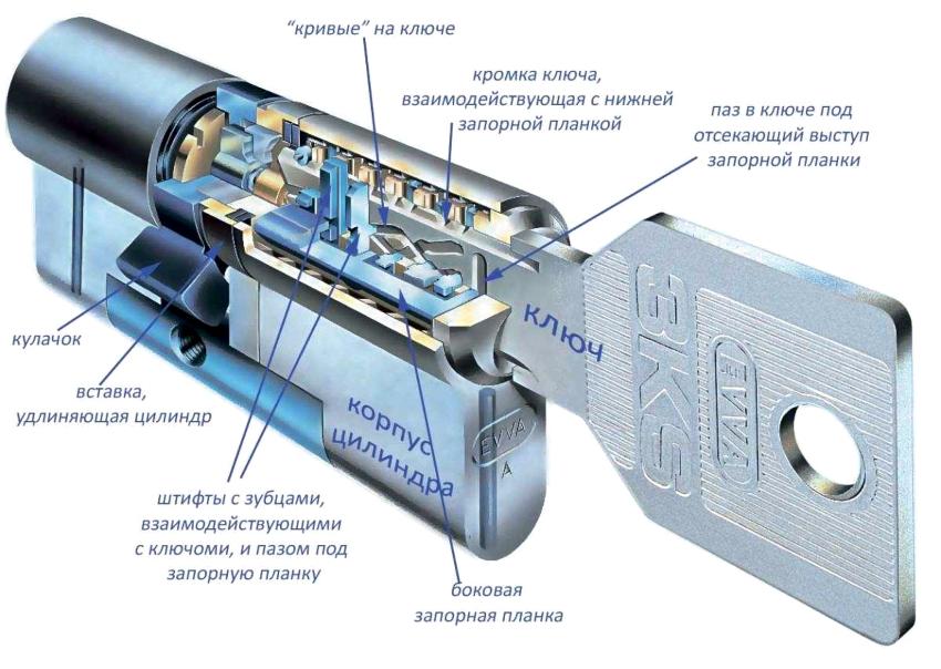 Цилиндрические замки включают в себя секретку, которая содержит механизм, отвечающий за открытие и закрытие ригелей