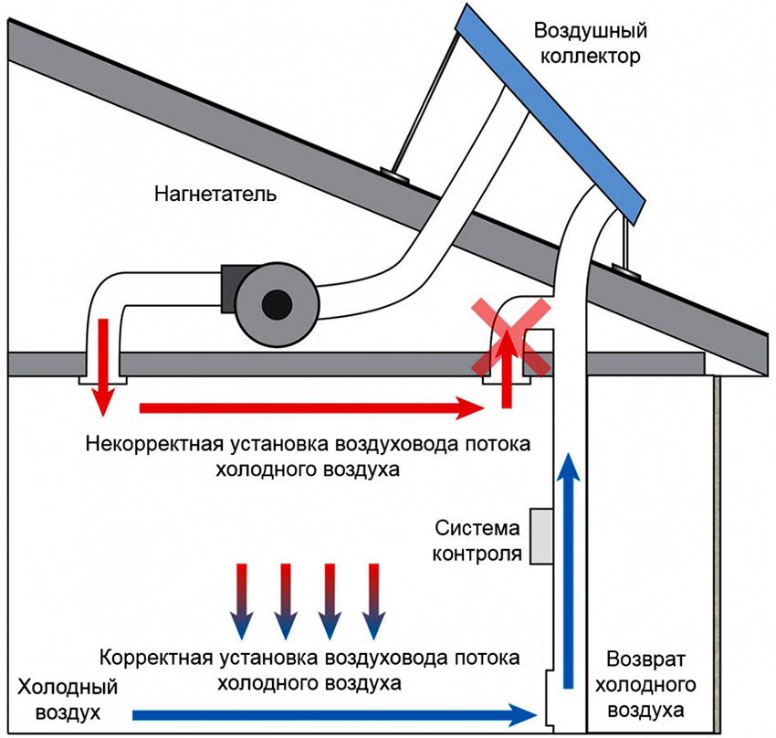 Принцип работы солнечного воздушного коллектора для отопления дома
