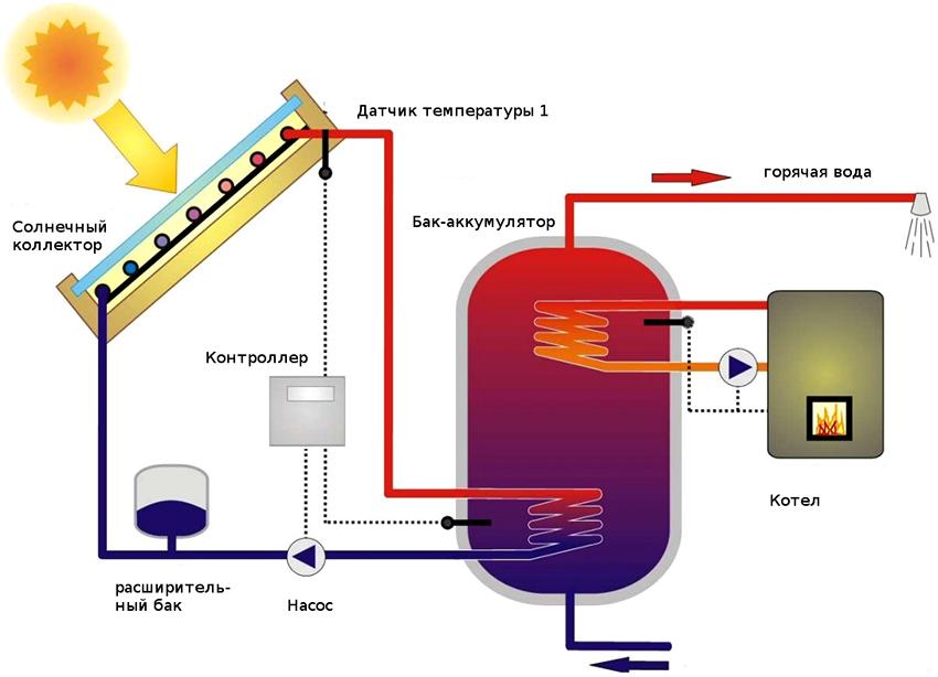 Схема принципа работы солнечного теплового коллектора