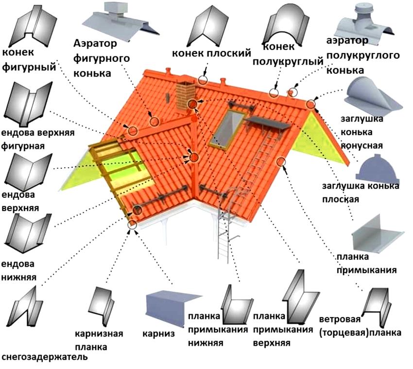 Для монтажа крыши из металлочерепцы понадобиться целый ряд доборных элементов кровельной системы