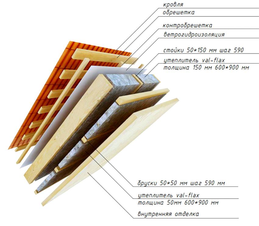 Перед тем как перекрыть крышу металлочерепицей, для ее теплого варианта следует обустроить кровельный пирог