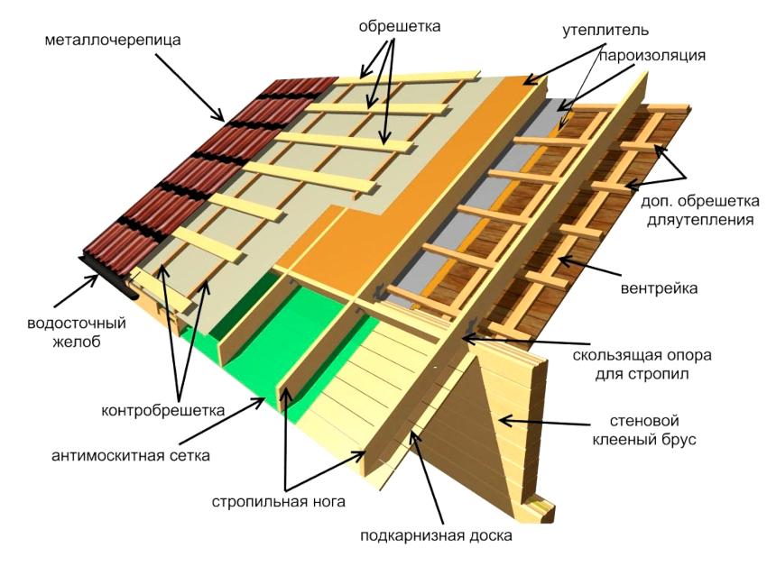 Схема конструкции и устройства кровли из металлочерепицы