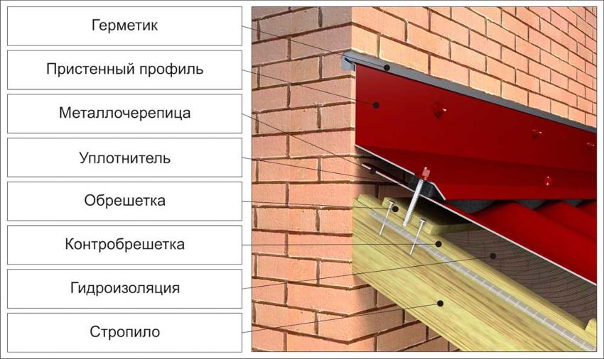 Если скат крыши примыкает к стене, пристенный профиль нужно садить на герметик