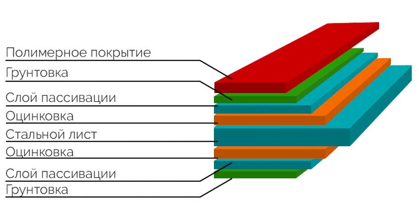 Металлочерепица имеет несколько различных слоев покрытия с обеих сторон