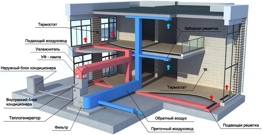 На основании расчетов проекта создается план воздушной системы отопления