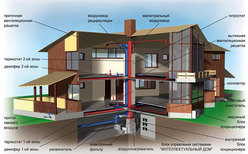 Проект системы воздушного отопления и вентиляции частного дома