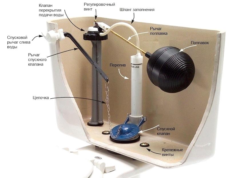 На надежность и долговечность работы наполнительной арматуры будет влиять наличие фильтра для очистки воды от механических примесей