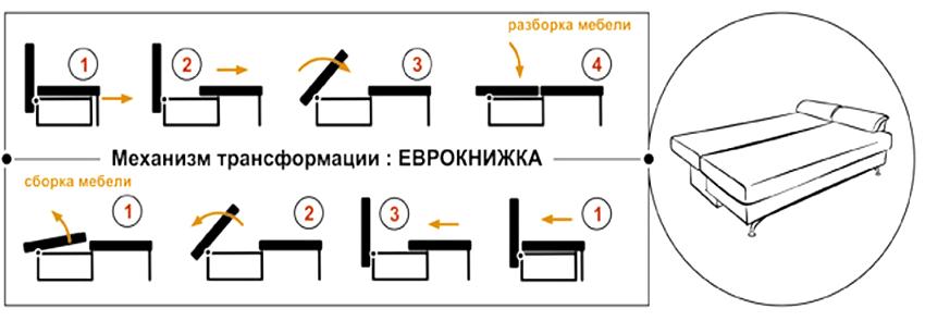 "Схема механизма трансформации дивана по типу ""Еврокнижка"""