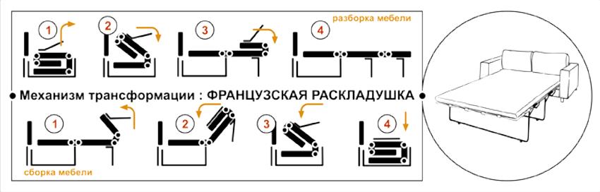 "Схема механизма трансформации дивана по типу ""Французская раскладушка"""