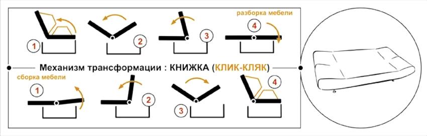 "Схема механизма трансформации дивана по типу ""Клик-кляк"""