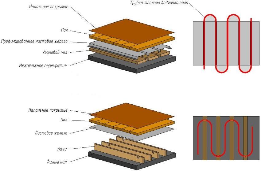 Схема укладки теплого пола в деревянном доме
